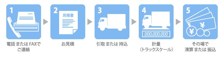 金属原材料の買い取り(非鉄金属)